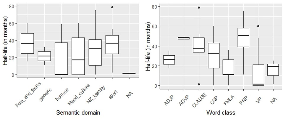 Box-plots showing the semantic domain and word class of hybrid hashtags in the MLT Corpus